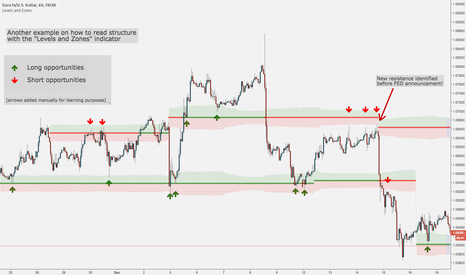 """EURUSD: Another ex. on how to read structure with the """"Levels and Zones"""""""