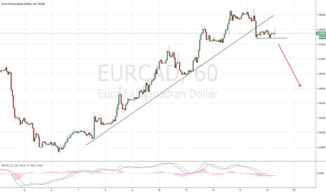 EURCAD: Short sentiment, after correction