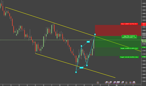 EURAUD: Trend Continuation