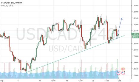 USDCAD: KazanaWave target for USD/CAD of 1.3252