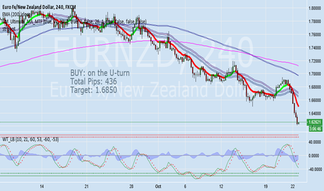 EURNZD: FILLC - Simple Forex Strategy