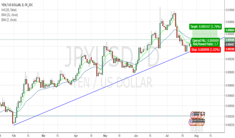JPYUSD: LONG 1D CANDLES