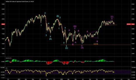 JPN225: 3 waves up & 3 waves down?