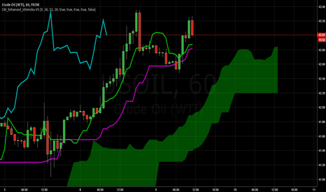 USOIL: May be a US OIL sell opportunity soon