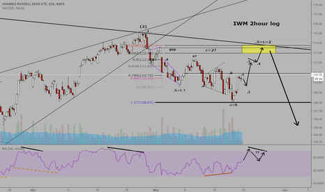 IWM: IWM:  Elliott Wave irregular flat correction forming??