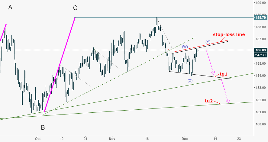 GBPJPY: Sell expand triangle