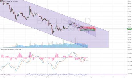 BTCUSD: Bitcoin prediction / end of april