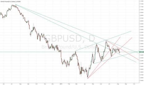 GBPUSD: Break down of short term bullish trendline