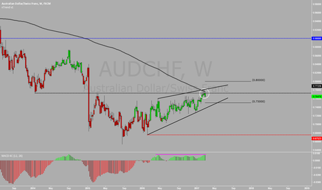 AUDCHF: AUDCHF Rising Wedge