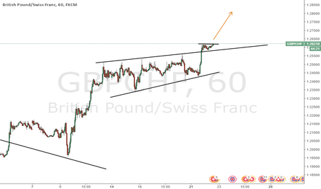 GBPCHF: GBPCHF long breakout