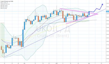 UKOIL: Нефти удалось остаться на восходящем тренде