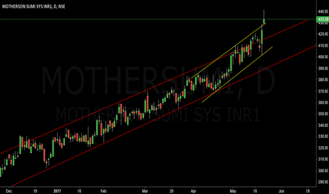 MOTHERSUMI: breakout from narrow channel