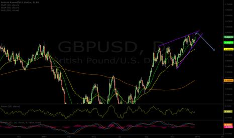 GBPUSD: GBP Rising Wedge Pattern