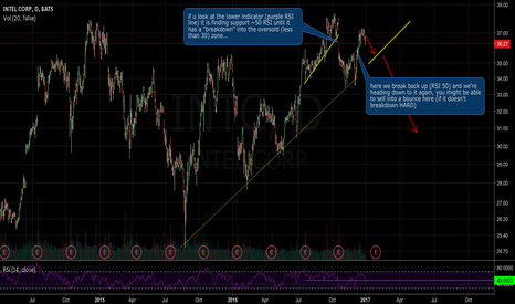 INTC: Looking to sell INTC?