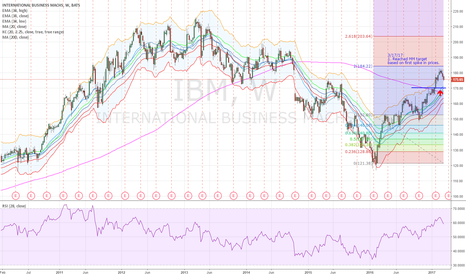 IBM: IBM - Weekly Swing Trade