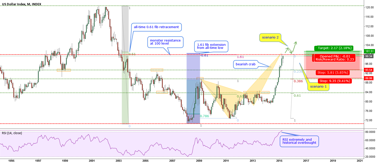 DXY (and SPX 500)-facing a monster resistance ¿will they crash?