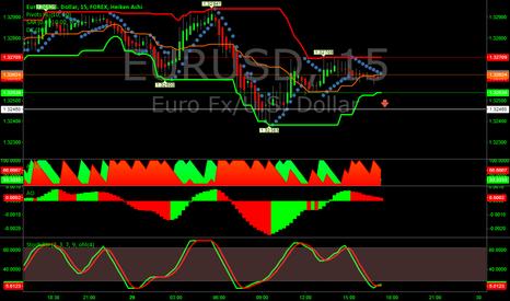 EURUSD: Signal for EUR/USD