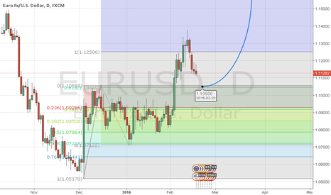 EURUSD: EURUSD: Looking for retracement  level 61.8  at 1.1050 for BUY.