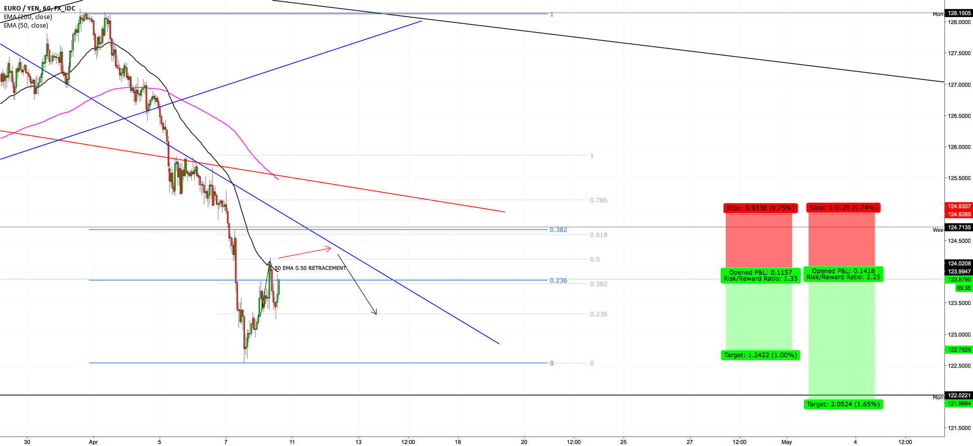 EURJPY -- STILL SHORT ON CLOSE BELOW 0.50 FIB