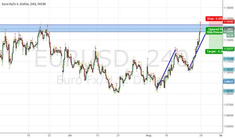 EURUSD: AB=CD into strong previous resistance