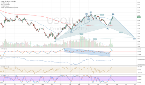 USOIL: Trying to Predict Oil Direction