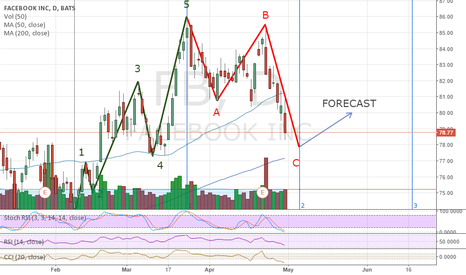 FB: Elliott Wave completed - in theory should be about time