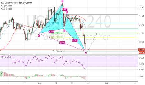 USDJPY: Butterfly on 2.618[122.45]