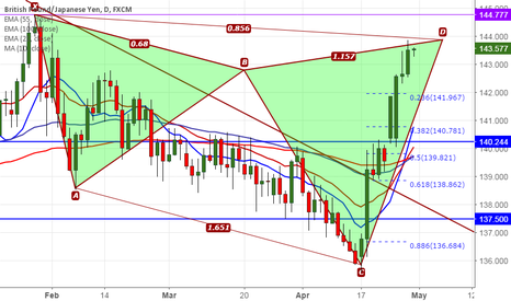 GBPJPY: GBP/JPY forms bearish Shark pattern, good to sell on rallies
