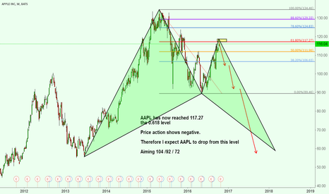 AAPL: AAPL May show a turning point