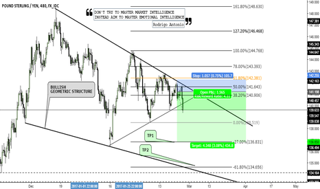 GBPJPY: GBPJPY - Medium Term Short Bias