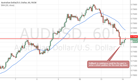 AUDUSD: AUDUSD Positioned to Continue Heading South