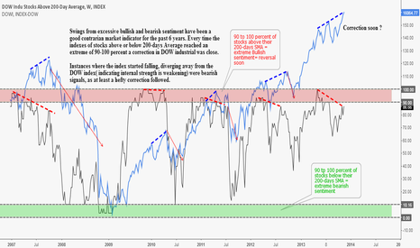 DITH: Internal Strength Diverging After Excessive Bullish Sentiment