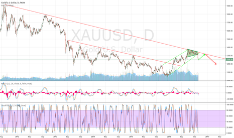 XAUUSD: Gold break flag and will continue main trend