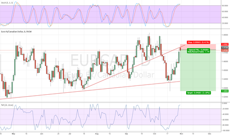 EURCAD: EUR/CAD