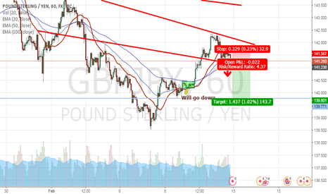 GBPJPY: GBPJPY Short Signal is given
