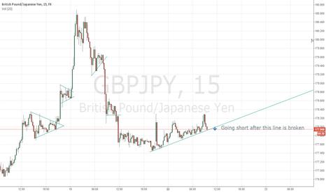 GBPJPY: GBP/JPY15min short opportunity