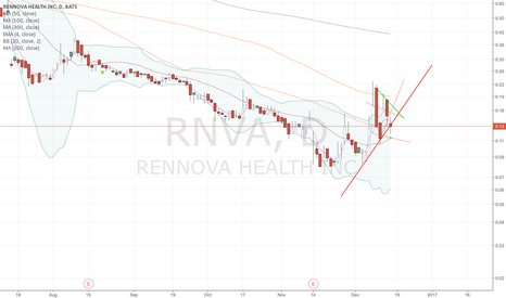 RNVA: RNVA trying to hold ascending triangle