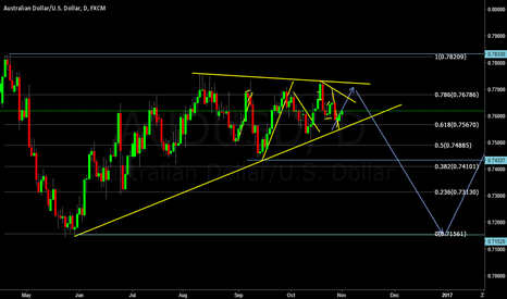 AUDUSD: Specting the structure