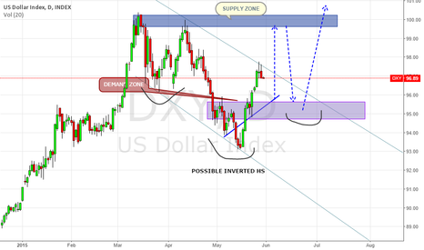 DXY: DXY LONG TERM VIEW