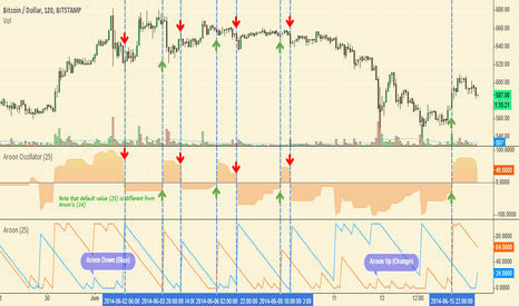 BTCUSD: Indicator - Aroon Oscillator