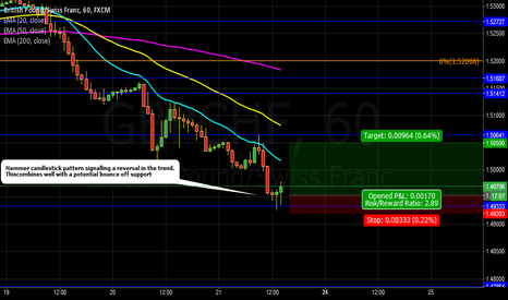 GBPCHF: GBPCHF: Trend reversal and bounce off support