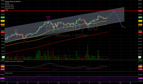 BTCUSD: Close to the psychological 500$