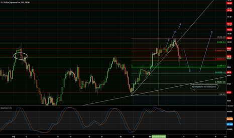 USDJPY: My thoughts for the coming week.