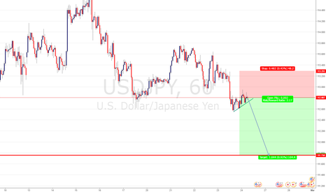 USDJPY: USD/JPY SELL ENTRY @ 112.820