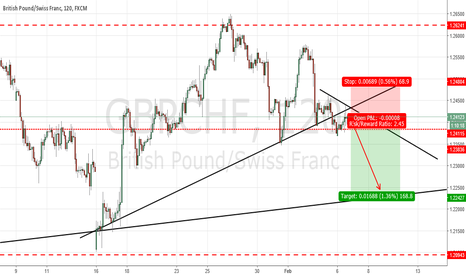 GBPCHF: GBPCHF : SELL THE BREAKOUT