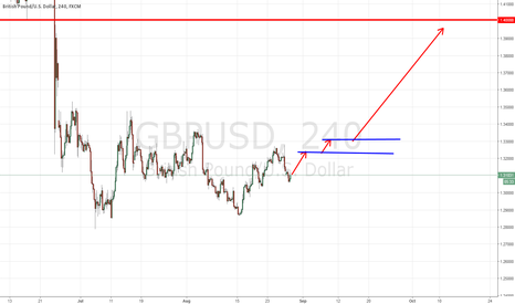GBPUSD: GBPUSD Long from now!