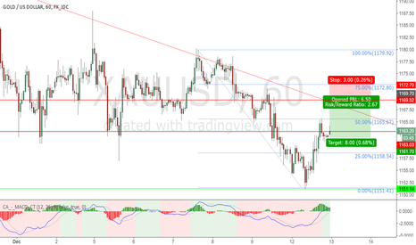 XAUUSD: just waiting