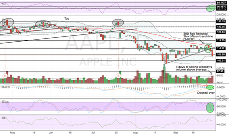 AAPL: AAPL starting to rot