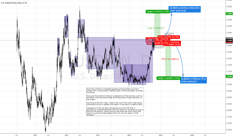 USDPLN: We go Long or Short on the balance extreme in the USDPLN