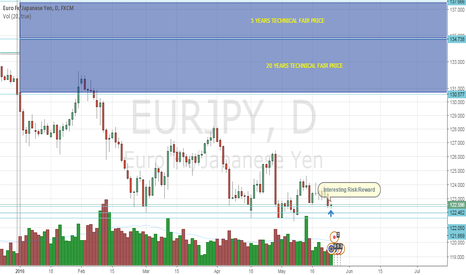 EURJPY: EURJPY Interesting Risk/Reward Ratio